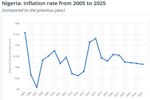 Inflation in Nigeria and projections